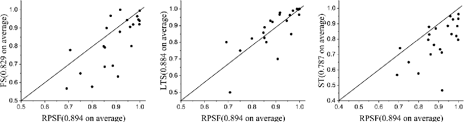 Figure 3 for Random Pairwise Shapelets Forest