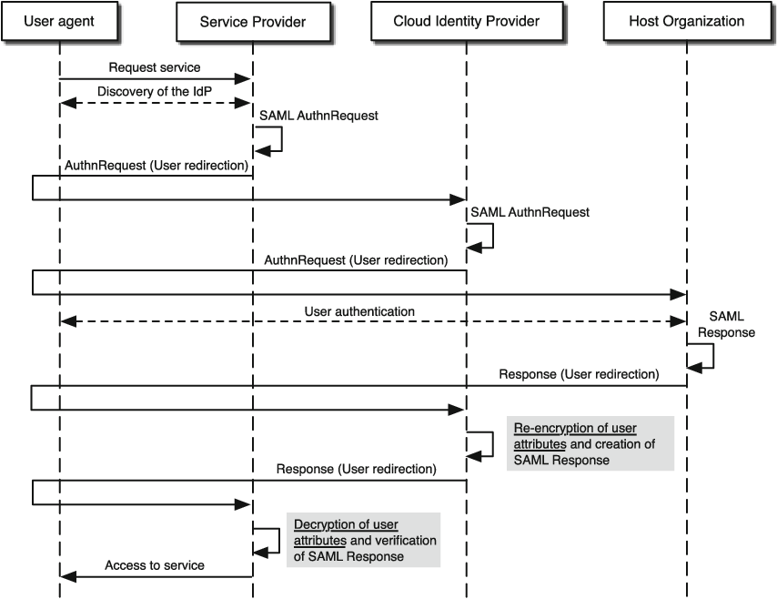 Privacy Preserving Identity Management As A Service Semantic Scholar