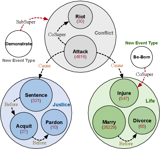 Figure 1 for OntoED: Low-resource Event Detection with Ontology Embedding