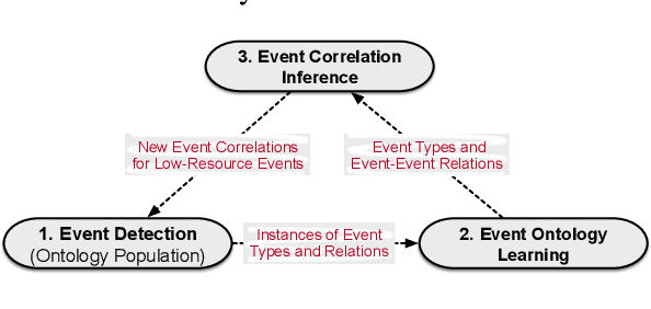 Figure 3 for OntoED: Low-resource Event Detection with Ontology Embedding