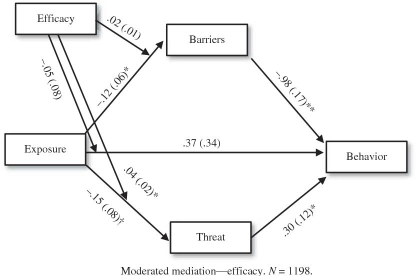 PDF] The Health Belief Model as an explanatory framework in