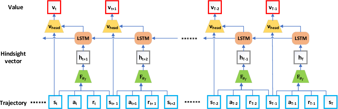 Figure 1 for Hindsight Value Function for Variance Reduction in Stochastic Dynamic Environment