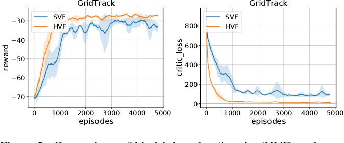 Figure 2 for Hindsight Value Function for Variance Reduction in Stochastic Dynamic Environment