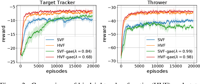 Figure 3 for Hindsight Value Function for Variance Reduction in Stochastic Dynamic Environment