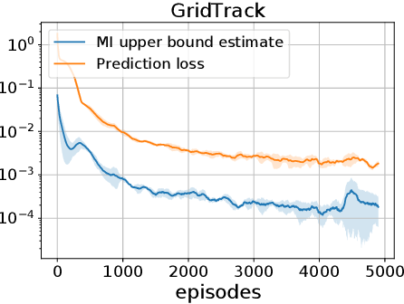 Figure 4 for Hindsight Value Function for Variance Reduction in Stochastic Dynamic Environment