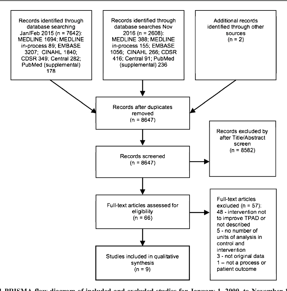 A Systematic Review of Interventions to Follow-Up Test