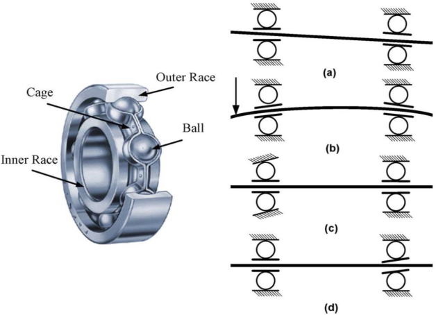 Figure 1 for Machine Learning and Deep Learning Algorithms for Bearing Fault Diagnostics - A Comprehensive Review