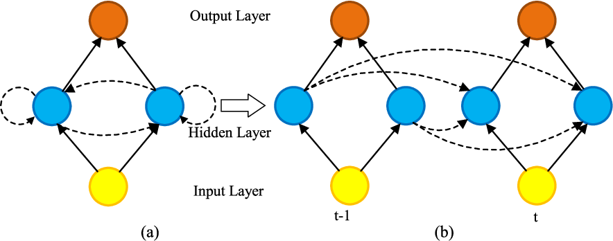 Figure 3 for Machine Learning and Deep Learning Algorithms for Bearing Fault Diagnostics - A Comprehensive Review