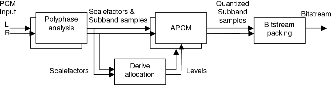Figure 2 1 from Considering Bluetooth's Subband Codec ({SBC}) for