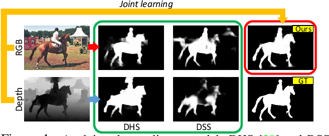 Figure 1 for JL-DCF: Joint Learning and Densely-Cooperative Fusion Framework for RGB-D Salient Object Detection