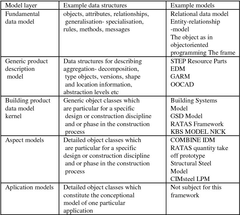 PDF] CIB PROCEEDINGS - Semantic Scholar