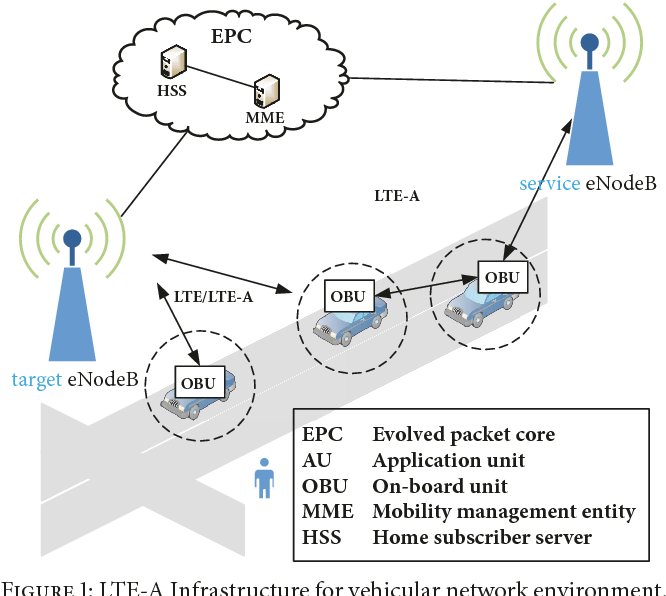 PDF] An Anonymous Handover Authentication Scheme Based on LTE-A for