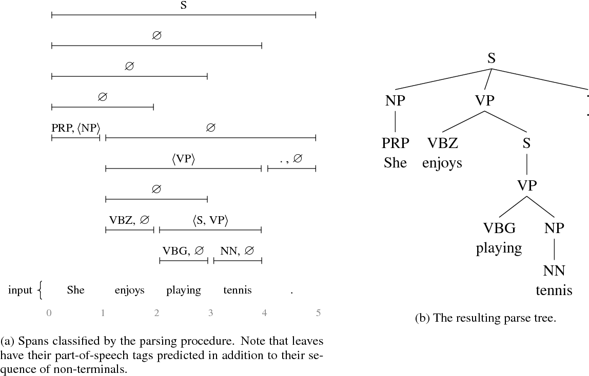 Figure 2 for Extending a Parser to Distant Domains Using a Few Dozen Partially Annotated Examples