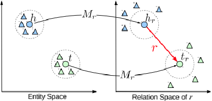 Figure 3 for A Survey of Knowledge Graph Embedding and Their Applications