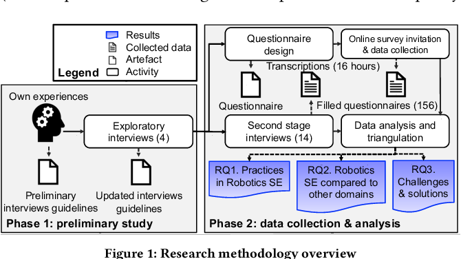 Figure 1 for Robotics Software Engineering: A Perspective from the Service Robotics Domain