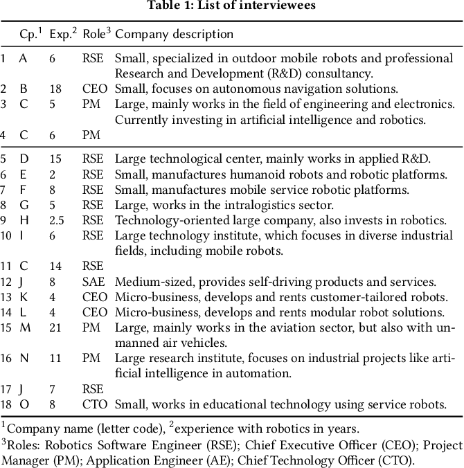Figure 2 for Robotics Software Engineering: A Perspective from the Service Robotics Domain