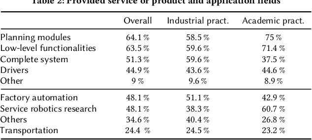 Figure 3 for Robotics Software Engineering: A Perspective from the Service Robotics Domain