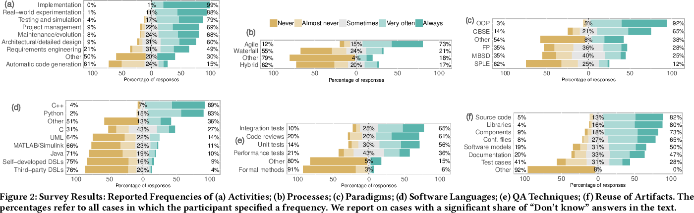 Figure 4 for Robotics Software Engineering: A Perspective from the Service Robotics Domain