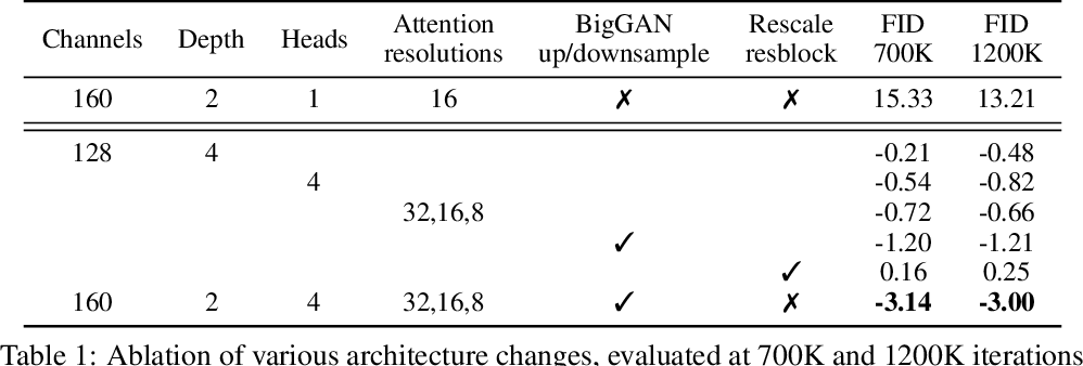 Figure 2 for Diffusion Models Beat GANs on Image Synthesis