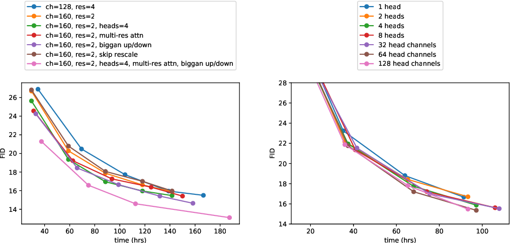 Figure 4 for Diffusion Models Beat GANs on Image Synthesis