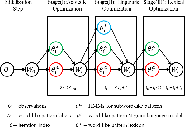 Figure 1 for Unsupervised Discovery of Linguistic Structure Including Two-level Acoustic Patterns Using Three Cascaded Stages of Iterative Optimization