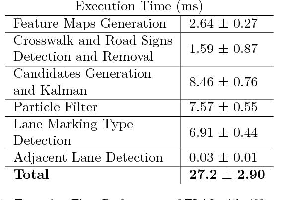 Figure 2 for Ego-Lane Analysis System (ELAS): Dataset and Algorithms