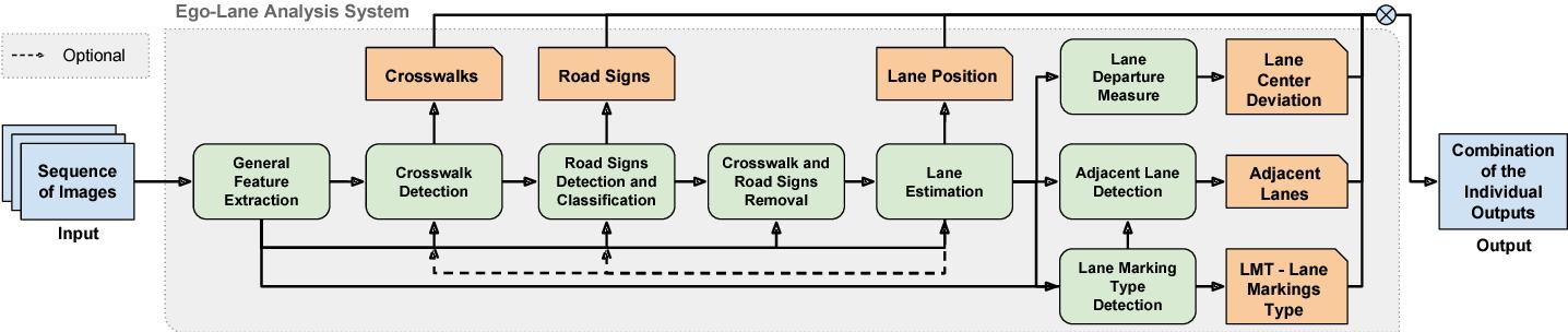 Figure 1 for Ego-Lane Analysis System (ELAS): Dataset and Algorithms