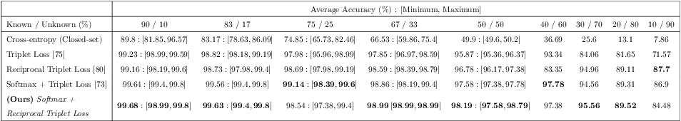 Figure 4 for Visual Identification of Individual Holstein-Friesian Cattle via Deep Metric Learning