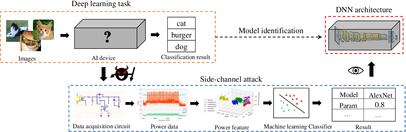 Figure 3 for Open DNN Box by Power Side-Channel Attack