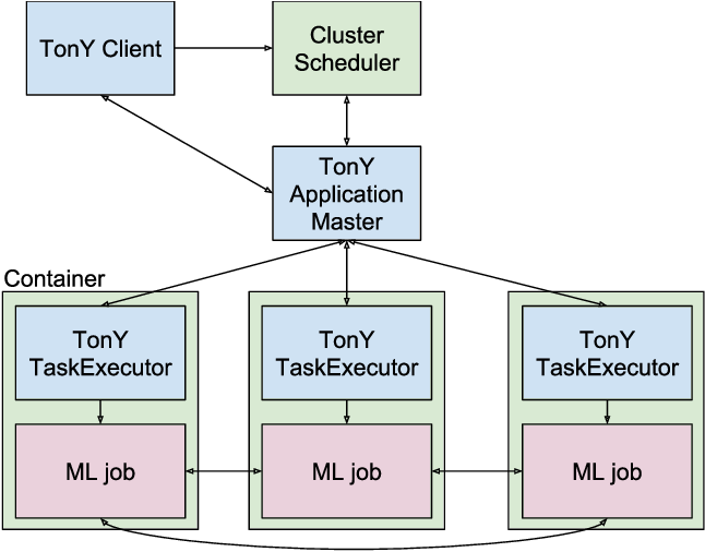 Figure 1 for TonY: An Orchestrator for Distributed Machine Learning Jobs