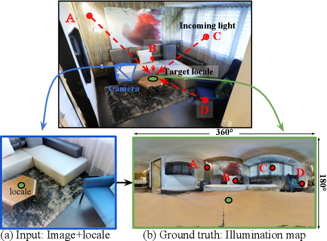 Figure 1 for Neural Illumination: Lighting Prediction for Indoor Environments