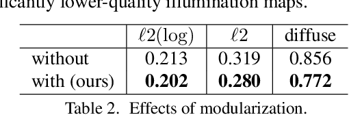 Figure 4 for Neural Illumination: Lighting Prediction for Indoor Environments