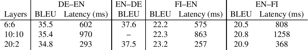 Figure 1 for The Sockeye 2 Neural Machine Translation Toolkit at AMTA 2020