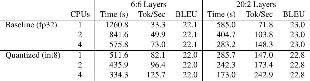 Figure 3 for The Sockeye 2 Neural Machine Translation Toolkit at AMTA 2020