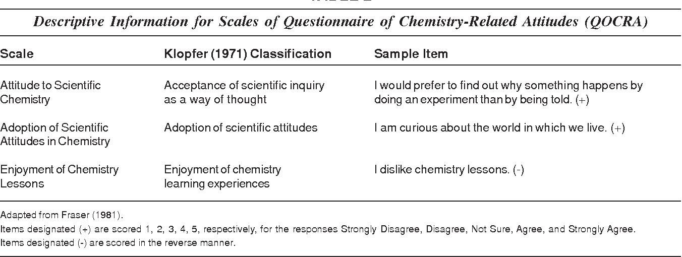 chemistry com questionnaire