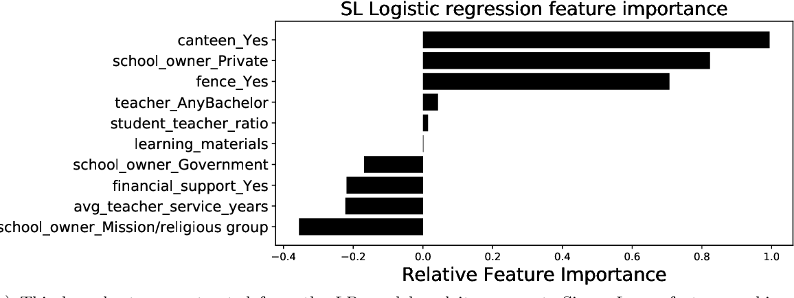 Figure 4 for Investigating similarities and differences between South African and Sierra Leonean school outcomes using Machine Learning