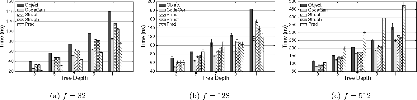 Figure 1 for Runtime Optimizations for Prediction with Tree-Based Models