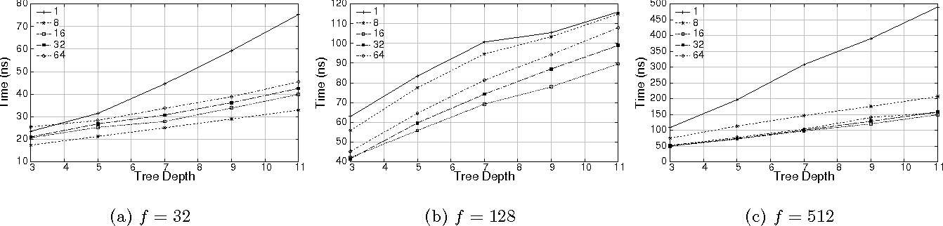 Figure 3 for Runtime Optimizations for Prediction with Tree-Based Models