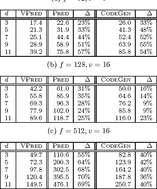 Figure 4 for Runtime Optimizations for Prediction with Tree-Based Models