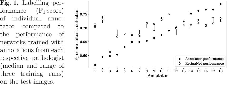 Figure 1 for How Many Annotators Do We Need? -- A Study on the Influence of Inter-Observer Variability on the Reliability of Automatic Mitotic Figure Assessment