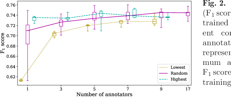 Figure 3 for How Many Annotators Do We Need? -- A Study on the Influence of Inter-Observer Variability on the Reliability of Automatic Mitotic Figure Assessment