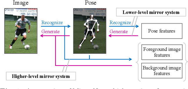 Figure 1 for MirrorNet: A Deep Bayesian Approach to Reflective 2D Pose Estimation from Human Images