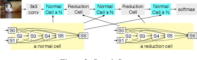 Figure 3 for FedNAS: Federated Deep Learning via Neural Architecture Search