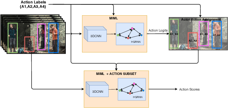 Figure 3 for Discovering Multi-Label Actor-Action Association in a Weakly Supervised Setting