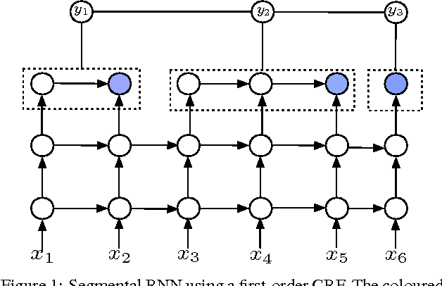 Figure 1 for Segmental Recurrent Neural Networks for End-to-end Speech Recognition