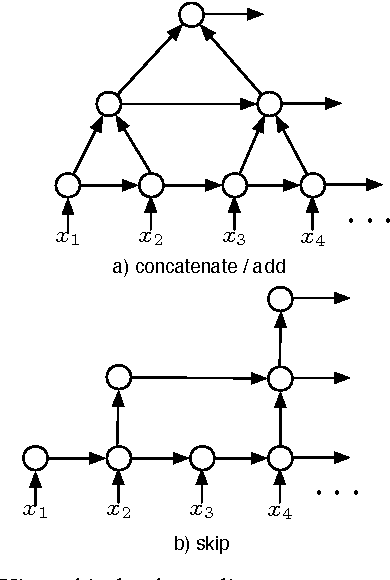 Figure 3 for Segmental Recurrent Neural Networks for End-to-end Speech Recognition
