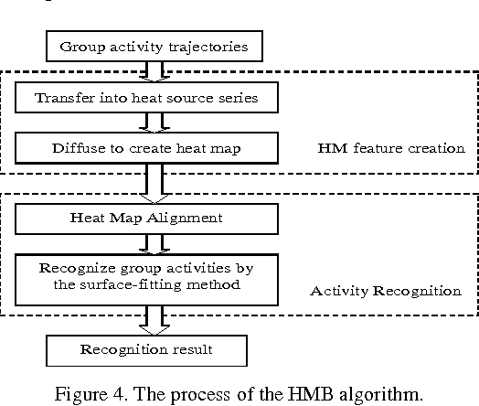 Figure 4 for A Heat-Map-based Algorithm for Recognizing Group Activities in Videos