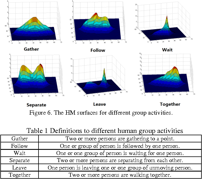 Figure 1 for A Heat-Map-based Algorithm for Recognizing Group Activities in Videos