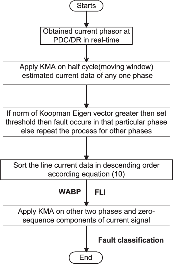 Koopman Analysis Based Wide-Area Back-Up Protection and