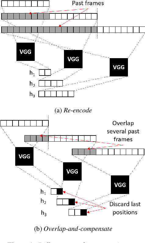 Figure 1 for Impact of Encoding and Segmentation Strategies on End-to-End Simultaneous Speech Translation